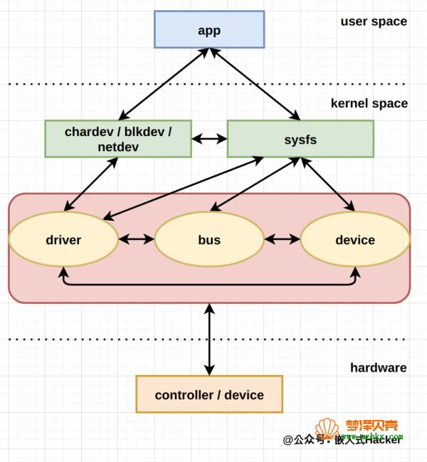 Linux 驱动开发 | 驱动世界里的宏伟建筑